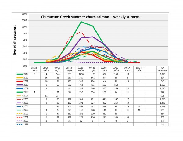 Chimacum schum graph 12-10-13cs